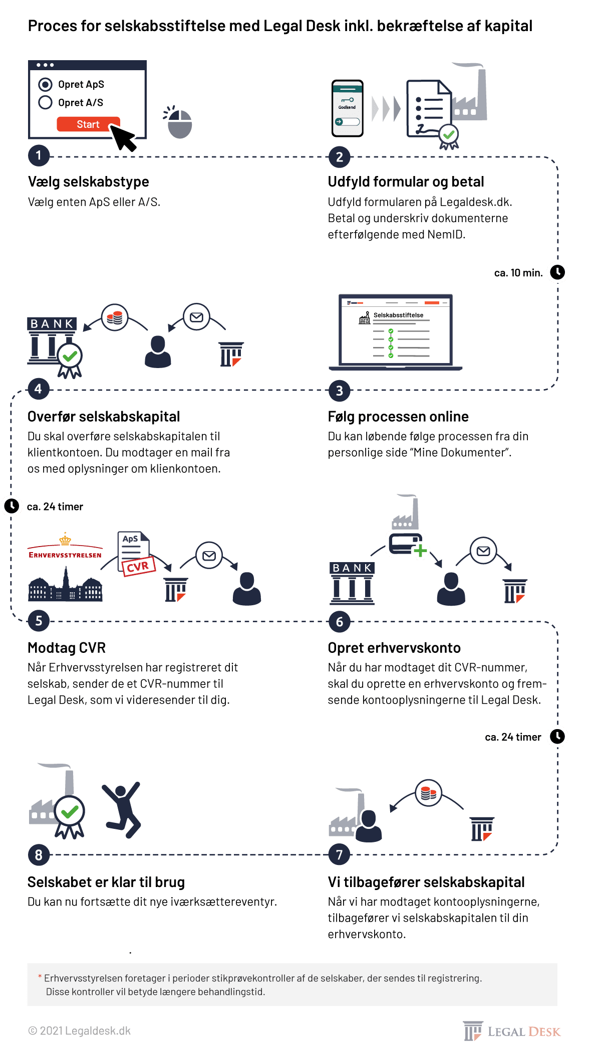 Legaldesk Process For Selskabsstiftelse 19 03 2019